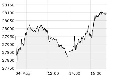 MDAX - Chart
