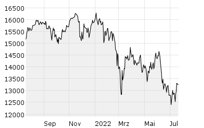 DAX Performance - Chart