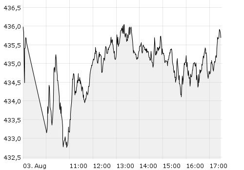 DivDAX - Chart