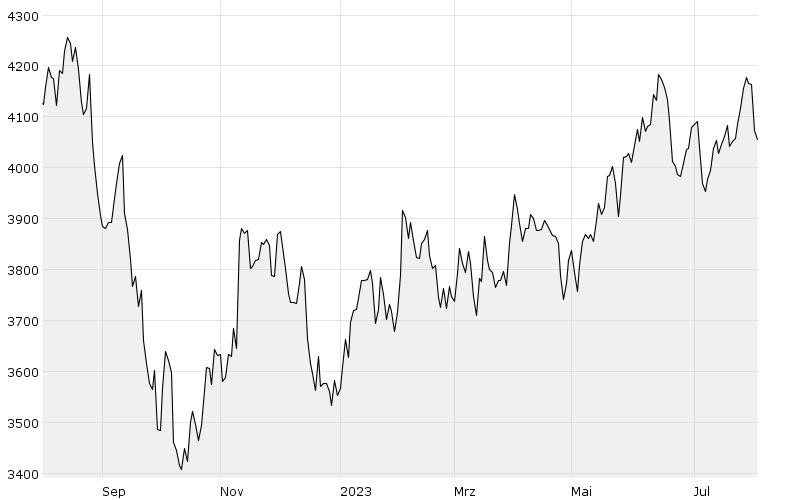 GCX Performance Index - Chart
