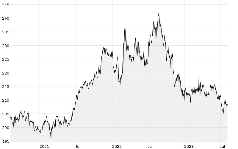 3J - Chart