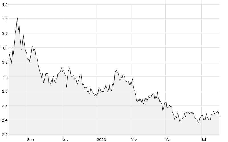 12M - Chart