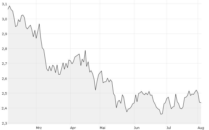6M - Chart