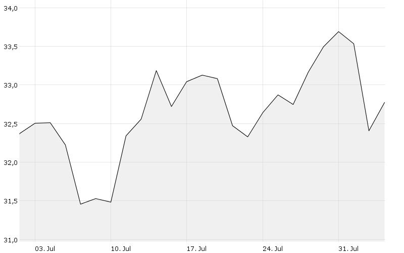1M - Chart