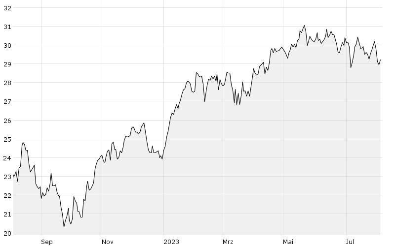 1Y - Chart