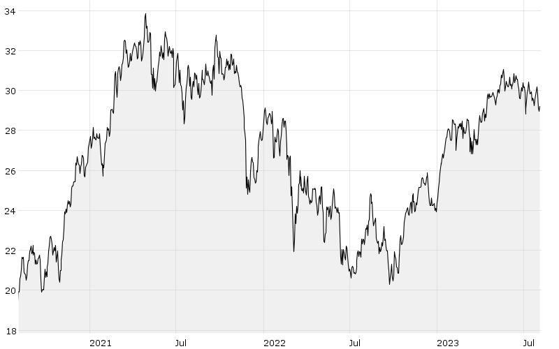 3Y - Chart